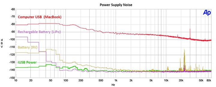 Power Supply Noise
