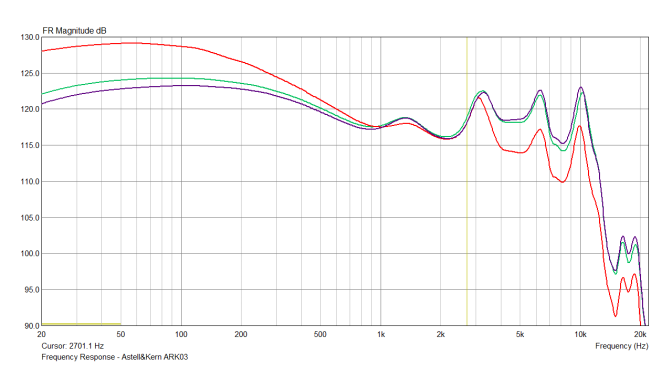 Frequency Response of the ARK03, without target equalization compensation, measured with a source output impedance of <1 ohm, into a calibrated IEC60711 (IEC60318-4) compliant ear simulator. Data retrieval and processing was achieved via ARTA, smoothed 1/12th octave. Data acquisition was performed by a disinterested third party (anonymous).