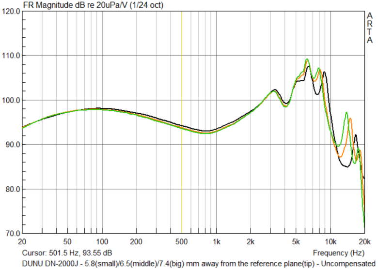 The measured response of differing ear tip sizes and their effect on the measured distance from the reference plane. The black trace is the original response, measured at 5.8 mm, while the orange trace is at 6.5 mm, and lastly, the green trace is at 7.4 mm away (approximately the shallowest insertion possible, about the same as the entrance of the external acoustic meatus).