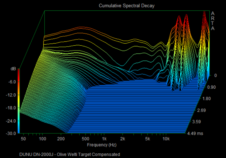 Cumulative Spectral Decay plot of the right channel response; the left channel exhibits no significant differences.