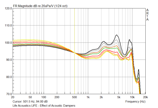 FR of the LIFE earphones with various levels of acoustic damping; the undamped response (black trace) exhibits a large resonance peak between 4-5 kHz, suggestive of a long acoustic pathway ~15 mm.