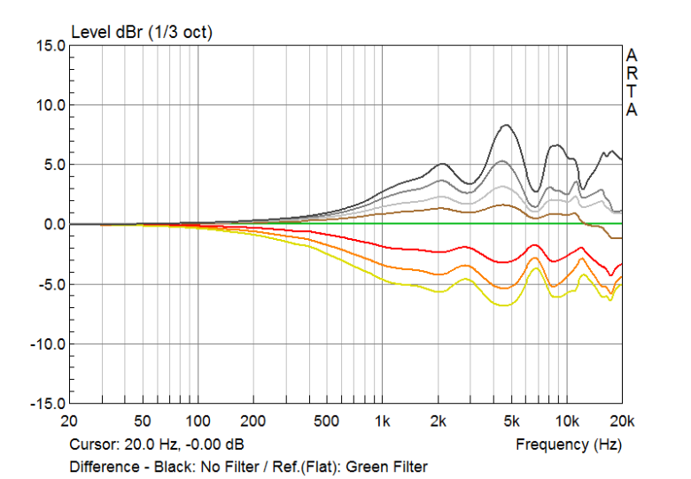 With the flat green line as the reference, we can see how various different valued acoustic dampers can have a profound effect on the response of the LIFE earphone, as much as 6-9 dB. The topmost black trace correlates to the change in FR with no damper applied; the dark grey trace points to a 330 Ω damper, light grey trace to a 680 Ω damper, brown trace to a 1000 Ω damper, green trace a 1500 Ω damper (default), red trace a 2200 Ω damper, orange trace a 3300 Ω damper, and yellow trace a 4700 Ω damper.