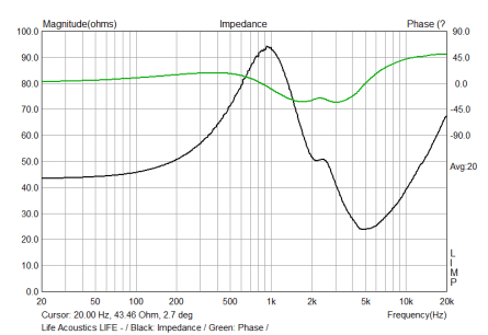 Impedance Plot