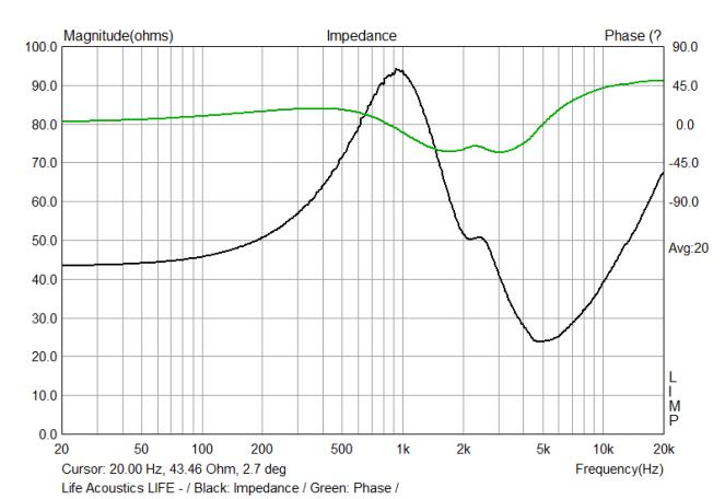 Impedance Plot