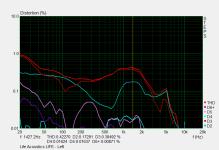 THD @94 dB SPL (Left)
