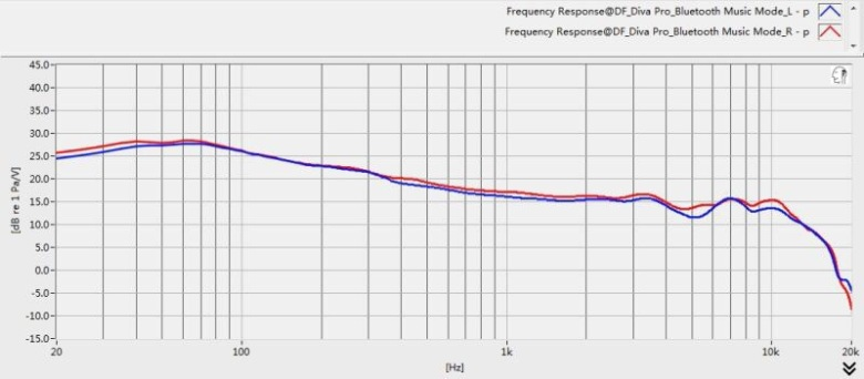 Frequency response of the FIIL Diva and Diva Pro headphones, equalized to a flat diffuse-field target response, tested internally by FIIL's development team by a B&K HATS